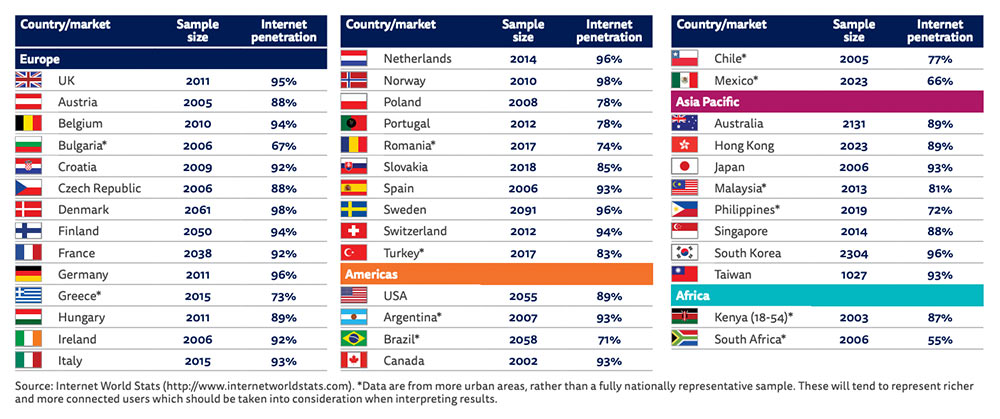 Reuters Institute Digital News Report 2020 1 - Wo und wo lesen die User die News? Reuters Institute Digital News Report 2020