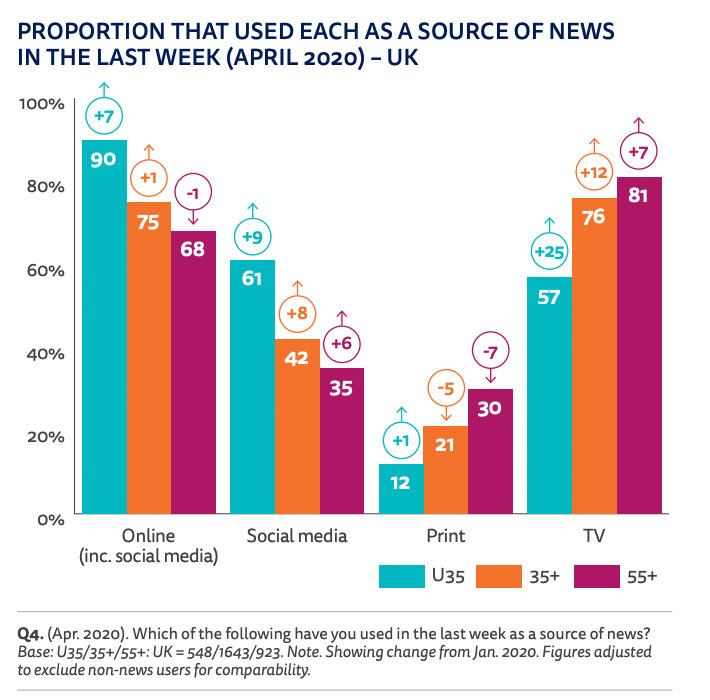 Reuters Institute Digital News Report 2020 2 - Wo und wo lesen die User die News? Reuters Institute Digital News Report 2020
