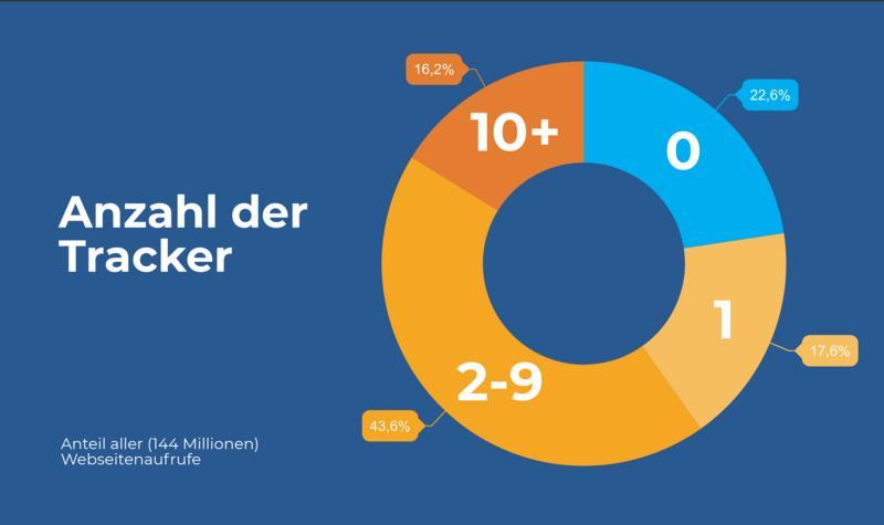 anzahl tracker studie ghostery - 79 Prozent aller Webseiten tracken Besucher