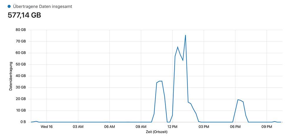 chefblogger ddos dez 2020 4 - Ein DDOS Angriff läuft gerade - hier die Geschichte was bisher passierte