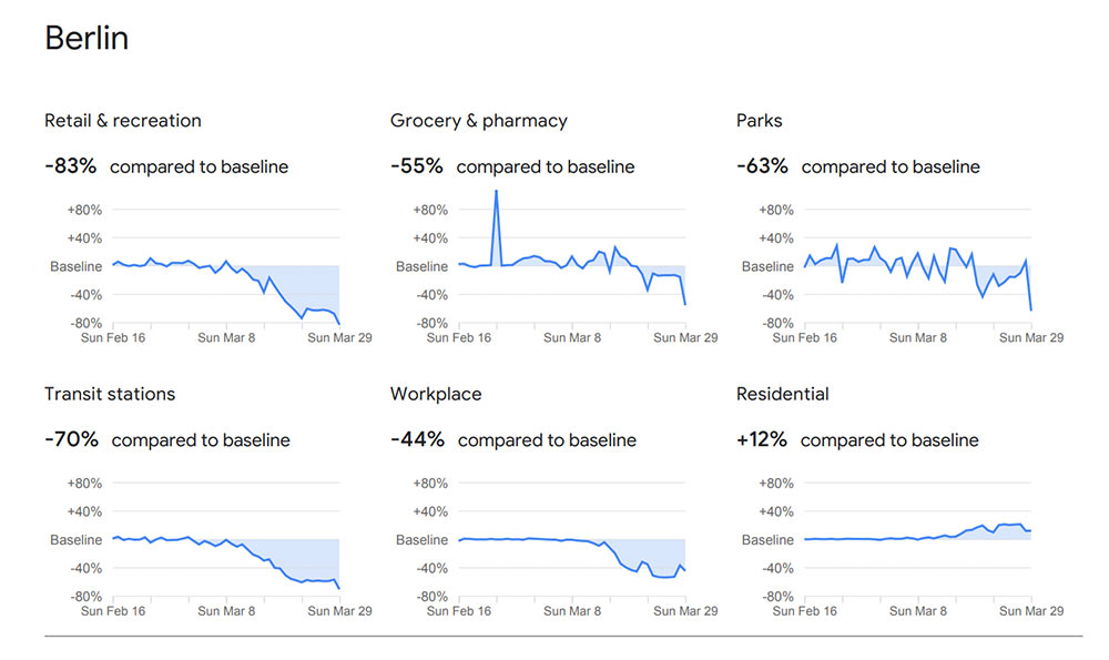 covid19 googlemobilityreport maerz2020 2 - Google neuer COVID-19 Report wertet eure Handydaten aus