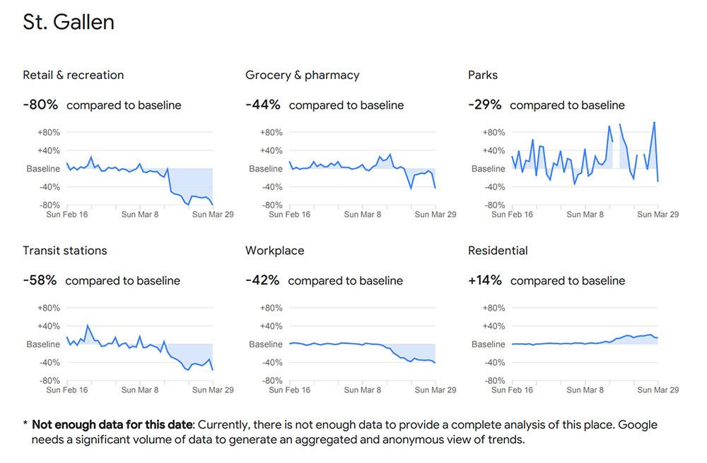covid19 googlemobilityreport maerz2020 3 - Google neuer COVID-19 Report wertet eure Handydaten aus