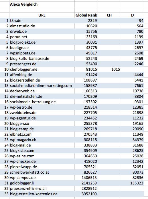 die besten wordpress blogs alexavergleich - Die Top 15 der besten deutschsprachigen WordPress Blogs