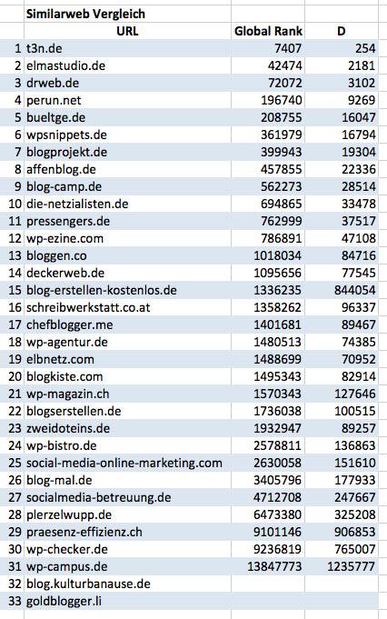 Die besten WordPress Blogs - im Similarwebvergleich