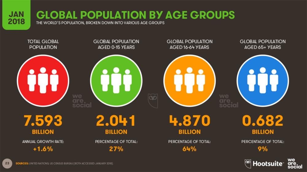 hootsuite we are social 2018 23 - Hootsuite We are Social 2018 - die Welt in Zahlen verpackt.