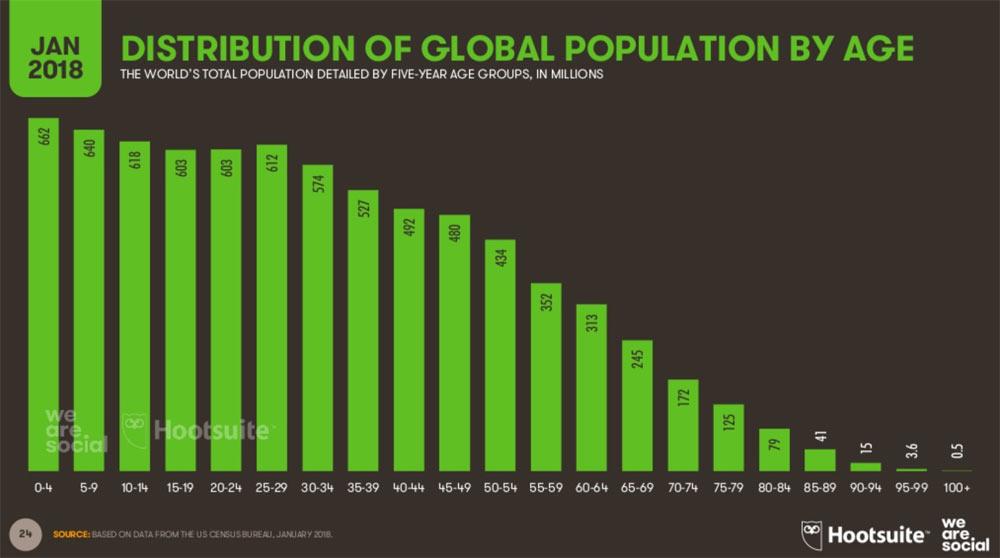 hootsuite we are social 2018 24 - Hootsuite We are Social 2018 - die Welt in Zahlen verpackt.