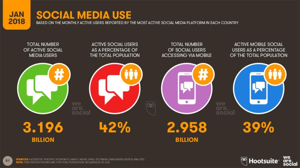 hootsuite we are social 2018 51 - Hootsuite We are Social 2018 - die Welt in Zahlen verpackt.
