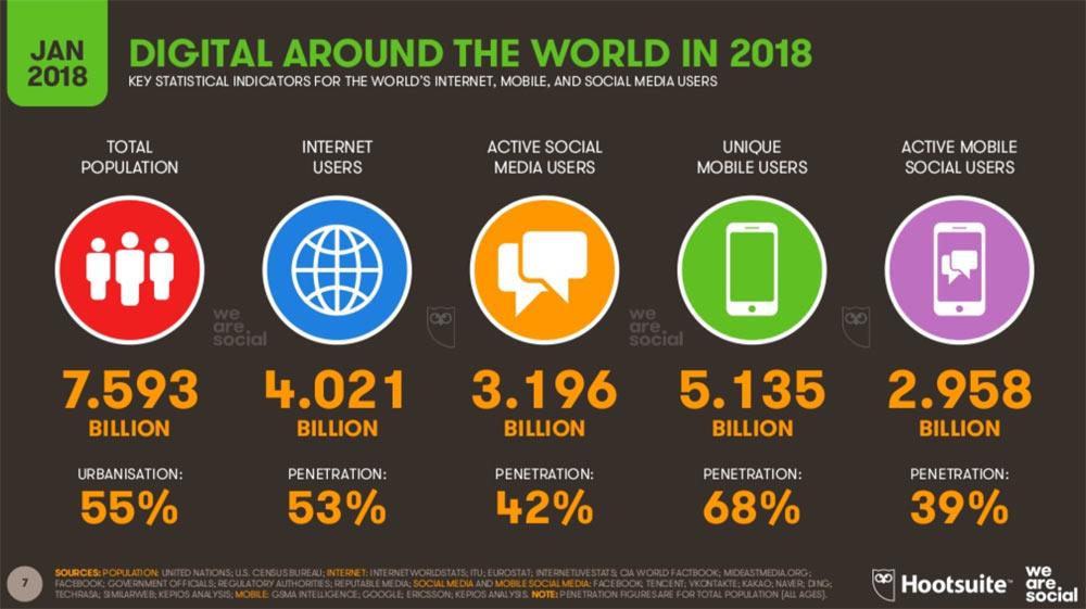hootsuite we are social 2018 7 - Hootsuite We are Social 2018 - die Welt in Zahlen verpackt.