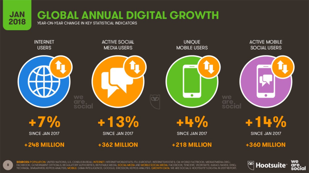 hootsuite we are social 2018 8 - Hootsuite We are Social 2018 - die Welt in Zahlen verpackt.
