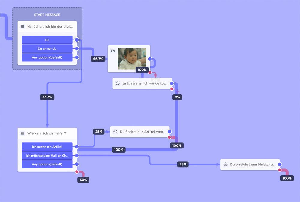 landbot 3 - Landbot.io - Mein absoluter Favorit von den Chatbot Lösungen im Internet