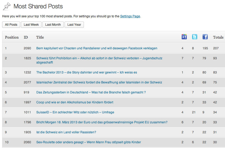 WordPress Plugin: Most Shared Posts