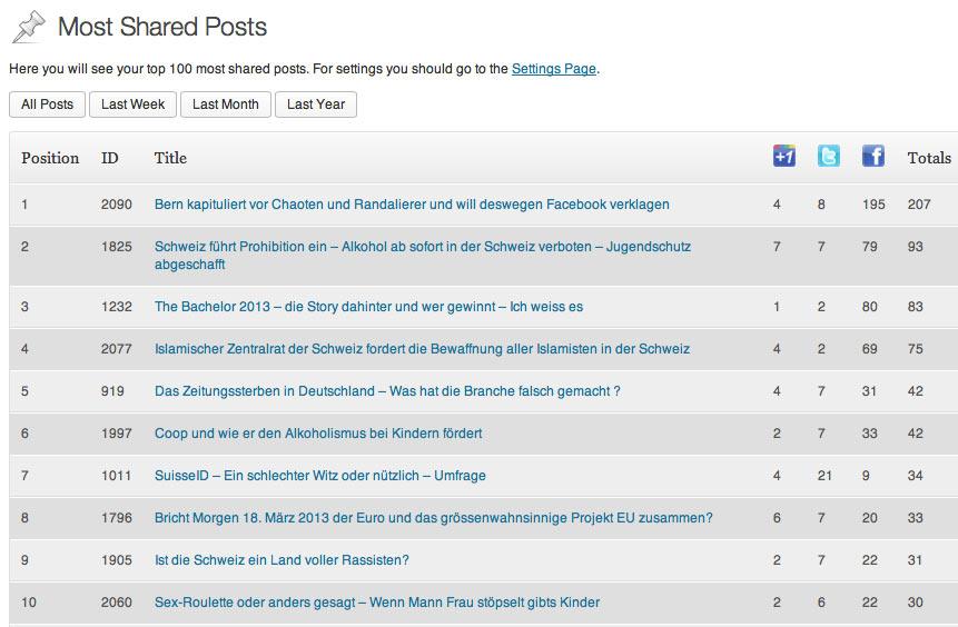 WordPress Plugin: Most Shared Posts