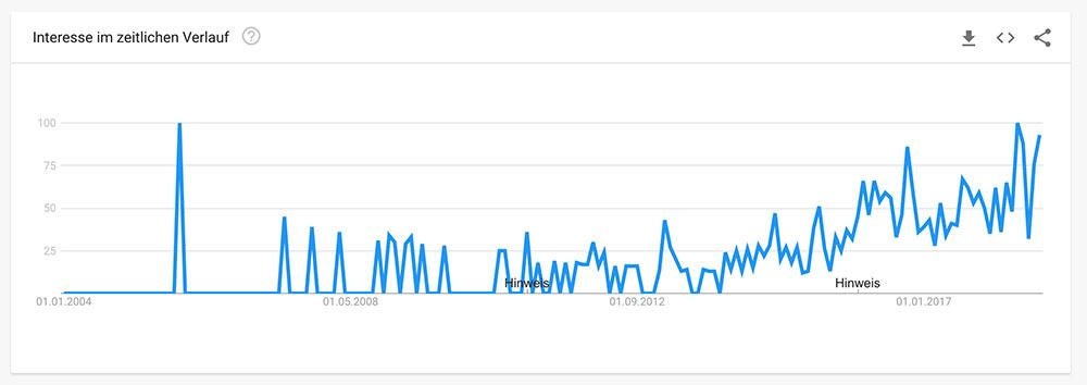 Social Selling auf Google Trends für Deutschland