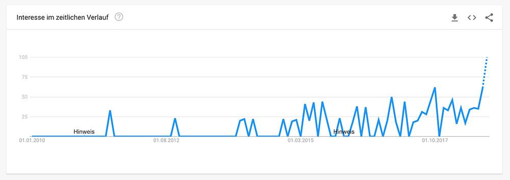 Social Selling auf Google Trends für Schweiz