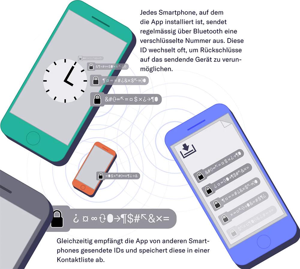 swisscovid19 app 3 - SwissCovid App ist verfügbar und kann heruntergeladen werden. Wie funktioniert sie genau? Hier die Erklärung