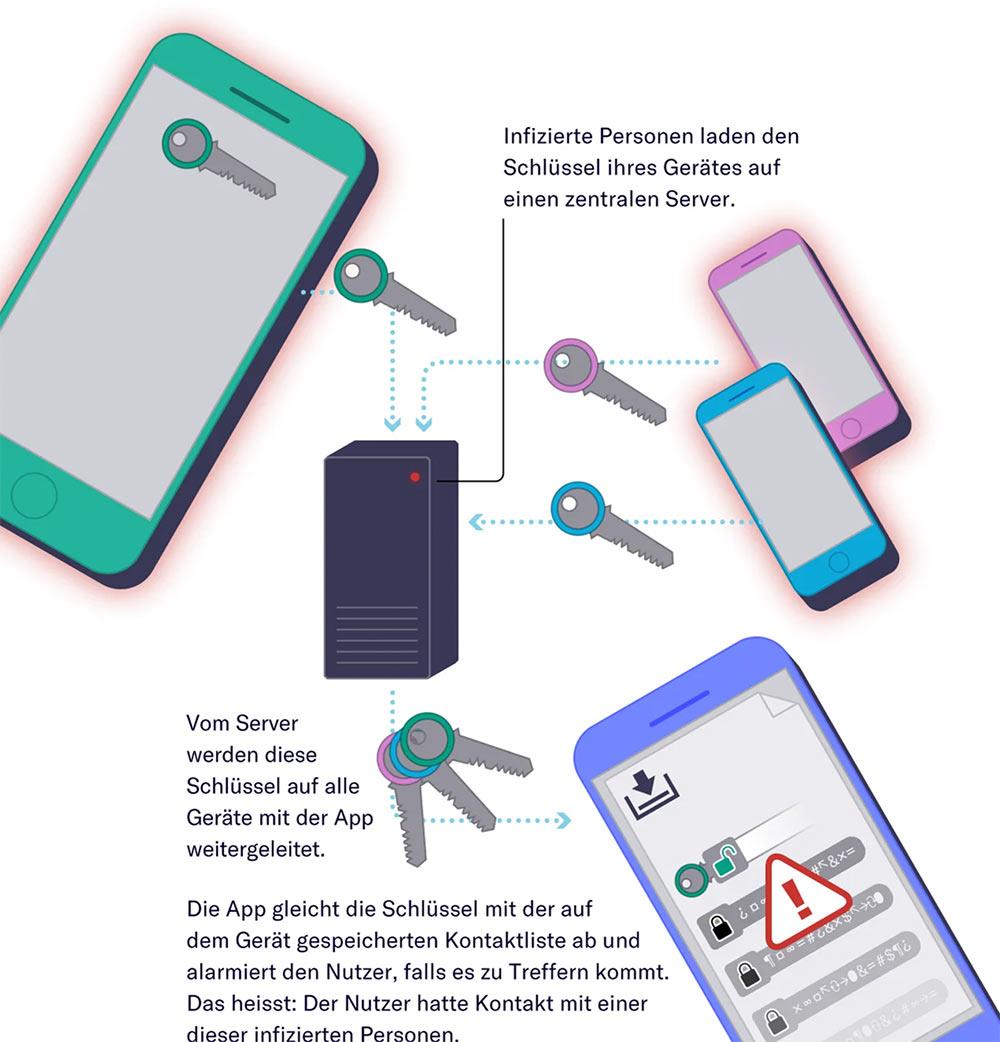 swisscovid19 app 5 - SwissCovid App ist verfügbar und kann heruntergeladen werden. Wie funktioniert sie genau? Hier die Erklärung