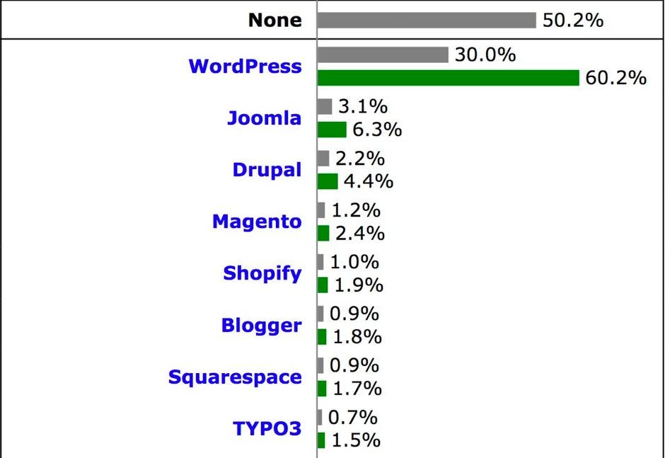 wordpress cms markt 2018 - WordPress dominiert Weltmarkt - 30% aller Webseiten mit WordPress gebaut