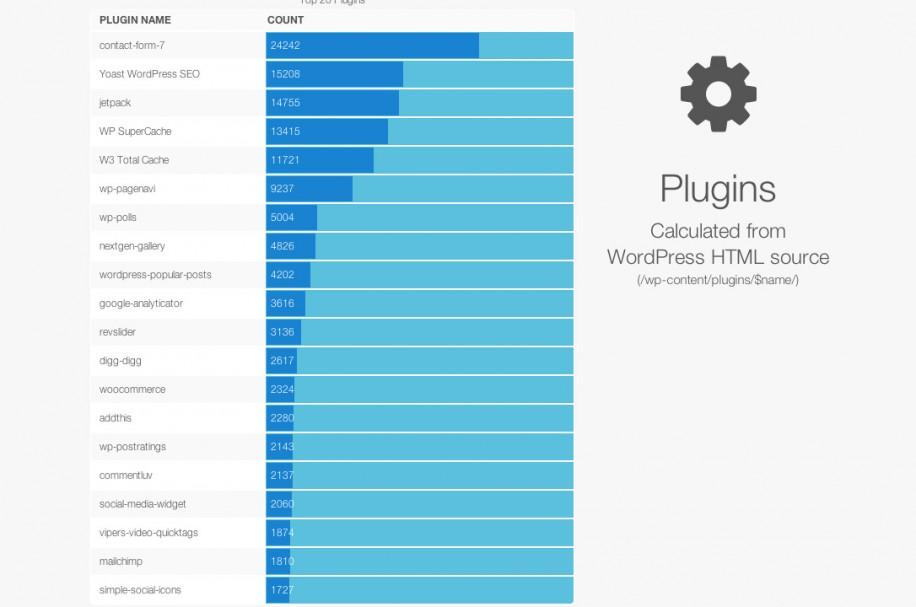 Welche WordPress Plugins & Themes & Versionen werden am meisten eingesetzt?