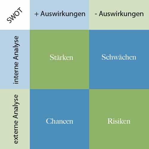 SWOT Analyse - Corporate Blog Konzeption