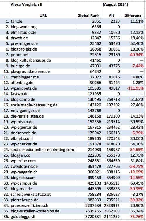 Die besten deutschsprachigen WordPress Blogs August 2014