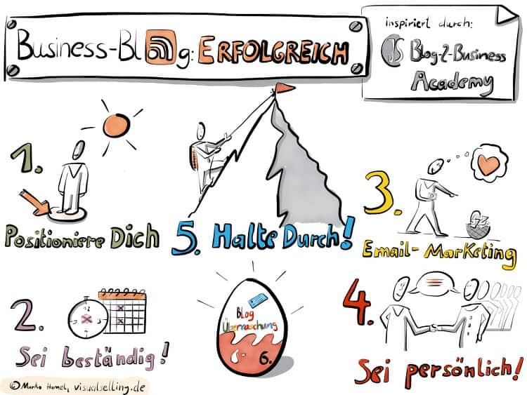 Business Blog Erfolgreich - Die 5 Schritte für einen erfolgreichen Corporate Blog (Infografik)