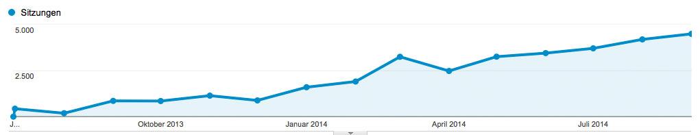 chefblogger-monatsstatistik-sept-2014