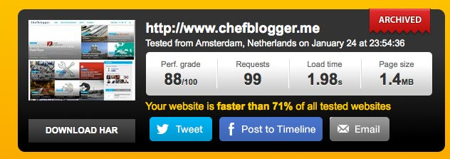 Chefblogger Pingdom Speed Test Januar 2015