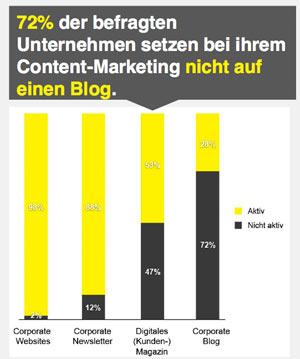 namics-content-marketing-studie-2015